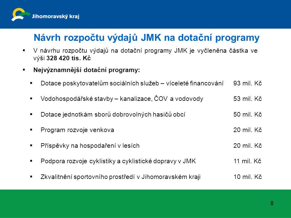 Návrh rozpočtu výdajů JMK na dotační programy 8  V návrhu rozpočtu výdajů na dotační programy JMK je vyčleněna částka ve výši 328 420 tis. Kč  Nejvý