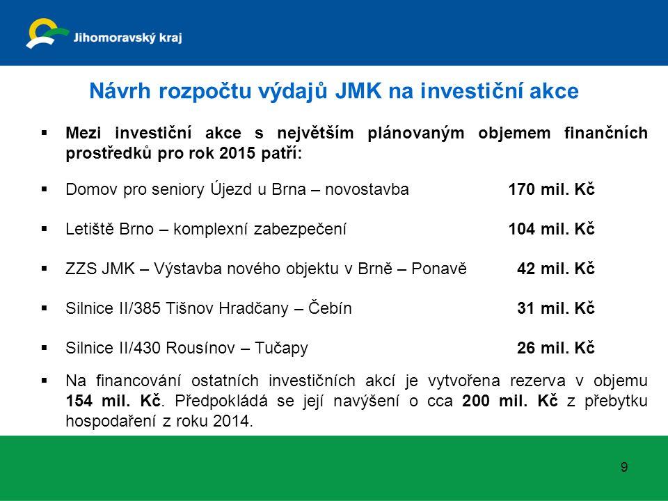 Návrh rozpočtu výdajů JMK na investiční akce  Mezi investiční akce s největším plánovaným objemem finančních prostředků pro rok 2015 patří:  Domov p
