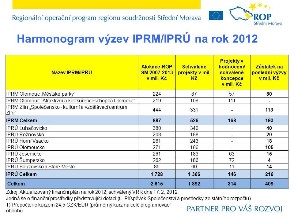Harmonogram výzev IPRM/IPRÚ na rok 2012 Název IPRM/IPRÚ Alokace ROP SM 2007-2013 v mil.