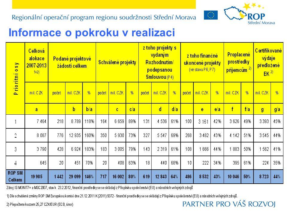 2. Aktualizace administrace ROP Střední Morava