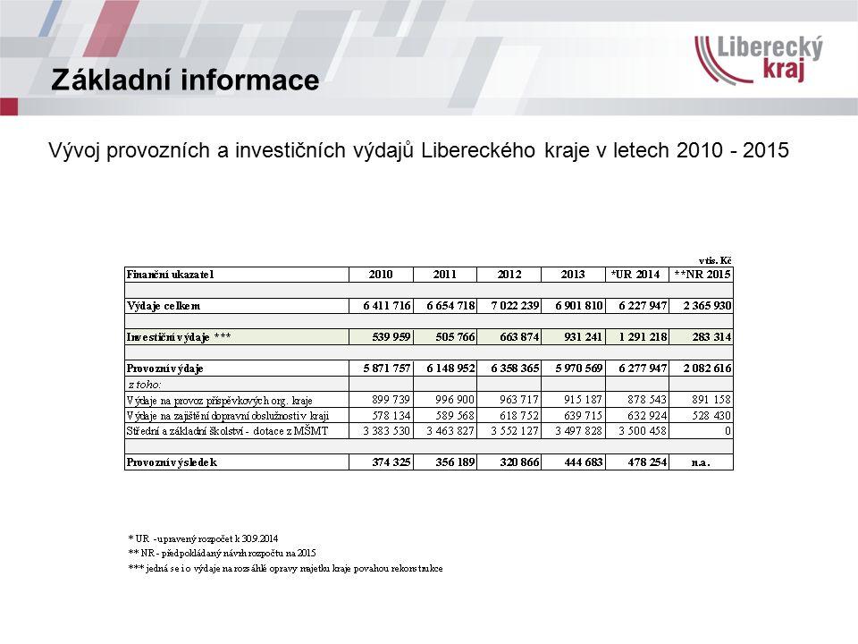 Základní informace Vývoj provozních a investičních výdajů Libereckého kraje v letech 2010 - 2015