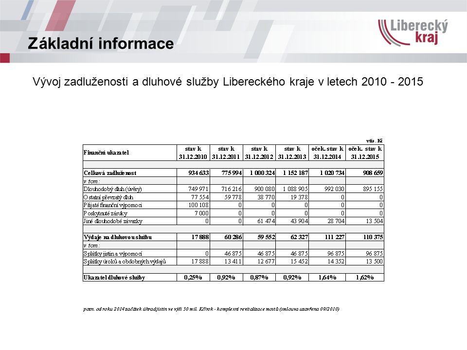 Základní informace Vývoj zadluženosti a dluhové služby Libereckého kraje v letech 2010 - 2015