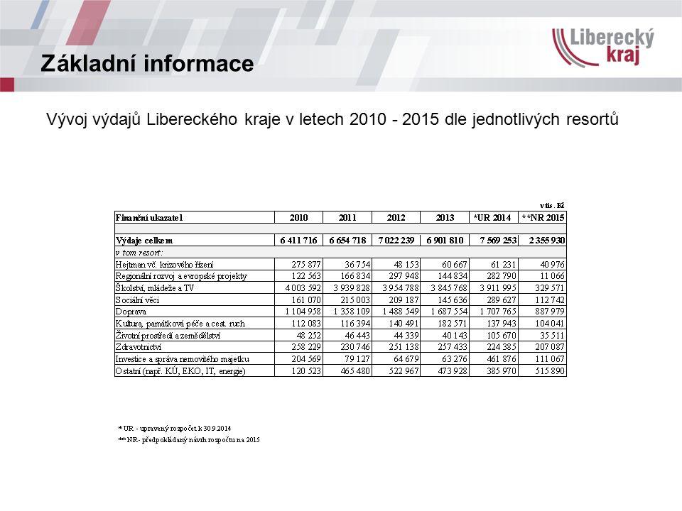 Základní informace Vývoj výdajů Libereckého kraje v letech 2010 - 2015 dle druhového zaměření (kapitol rozpočtu kraje)