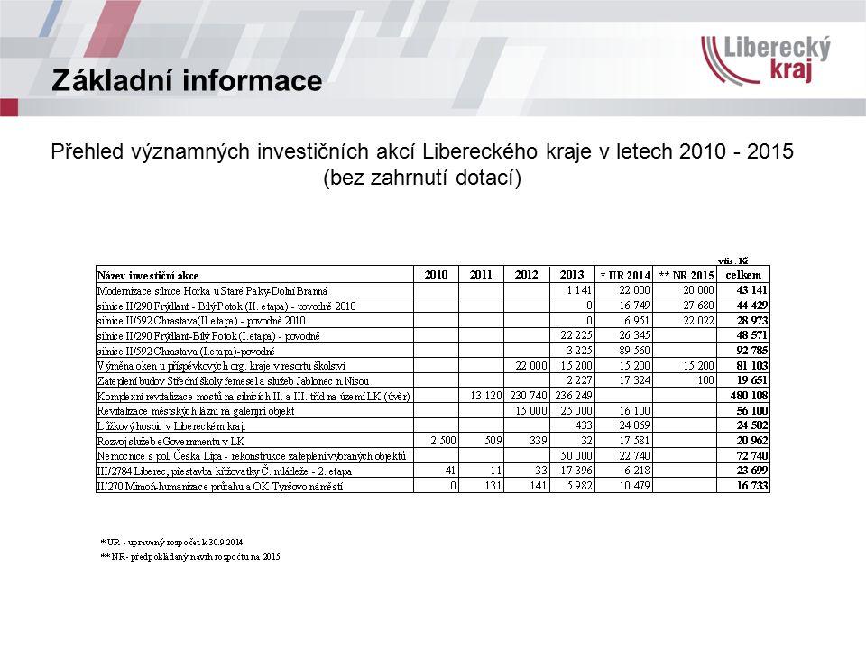 Základní informace Přehled významných investičních akcí Libereckého kraje v letech 2010 - 2015 (bez zahrnutí dotací)