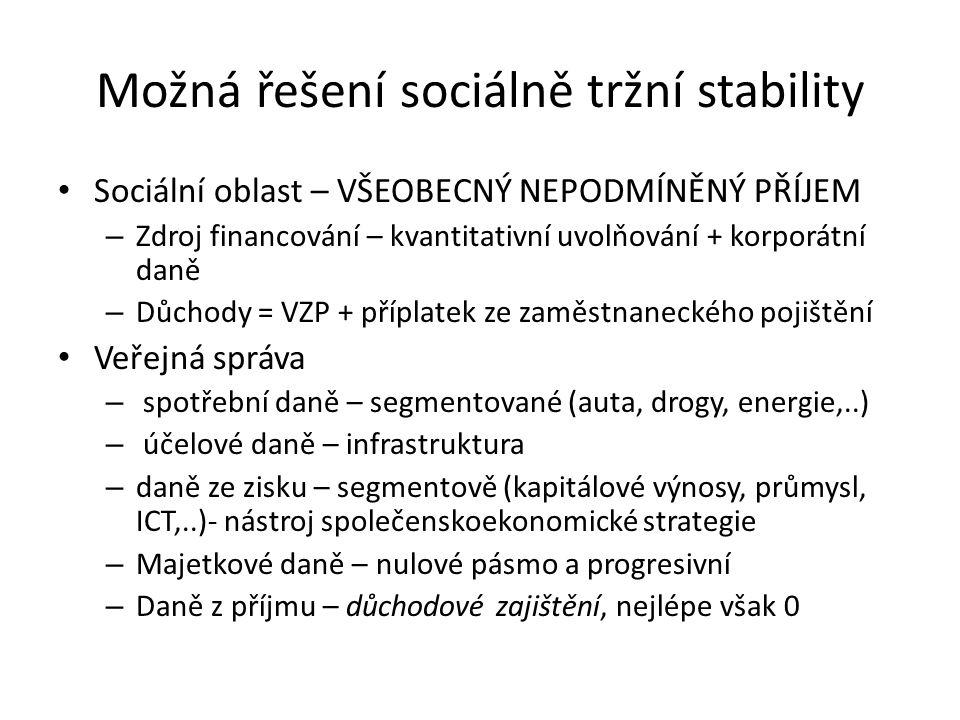 Možná řešení sociálně tržní stability Sociální oblast – VŠEOBECNÝ NEPODMÍNĚNÝ PŘÍJEM – Zdroj financování – kvantitativní uvolňování + korporátní daně