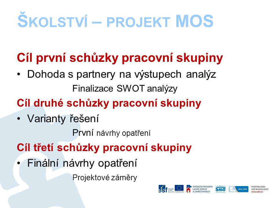 Cíl první schůzky pracovní skupiny Dohoda s partnery na výstupech analýz Finalizace SWOT analýzy Cíl druhé schůzky pracovní skupiny Varianty řešení Pr
