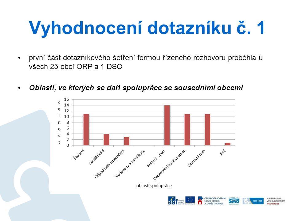 Vyhodnocení dotazníku č. 1 první část dotazníkového šetření formou řízeného rozhovoru proběhla u všech 25 obcí ORP a 1 DSO Oblasti, ve kterých se daří