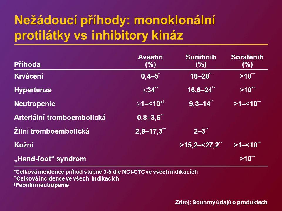 Nežádoucí příhody: monoklonální protilátky vs inhibitory kináz Příhoda Avastin (%) Sunitinib (%) Sorafenib (%) Krvácení0,4–5 * 18–28 ** >10 ** Hyperte
