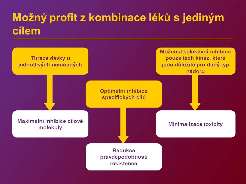 Možný profit z kombinace léků s jediným cílem Minimalizace toxicity Možnost selektivní inhibice pouze těch kináz, které jsou důležité pro daný typ nád