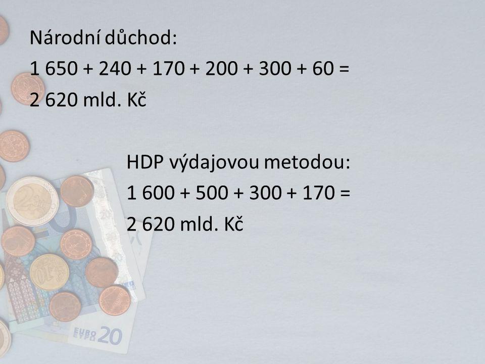 Národní důchod: 1 650 + 240 + 170 + 200 + 300 + 60 = 2 620 mld.