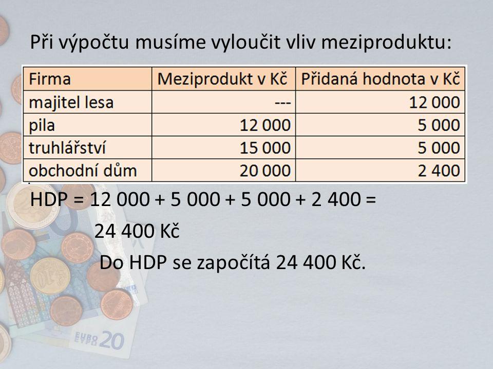 Při výpočtu musíme vyloučit vliv meziproduktu: HDP = 12 000 + 5 000 + 5 000 + 2 400 = 24 400 Kč Do HDP se započítá 24 400 Kč.
