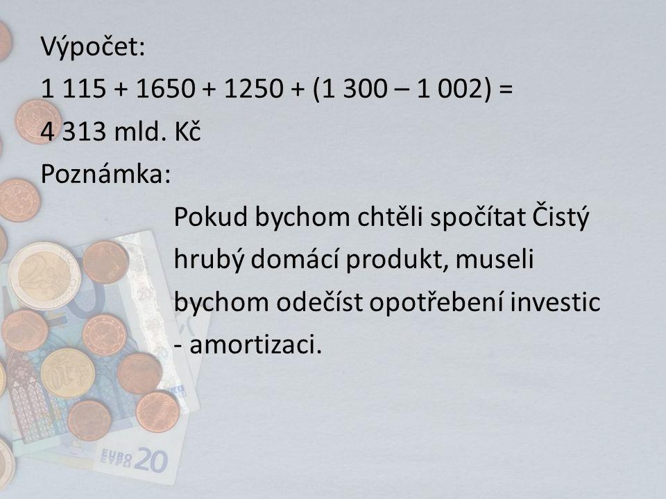 Výpočet: 1 115 + 1650 + 1250 + (1 300 – 1 002) = 4 313 mld.