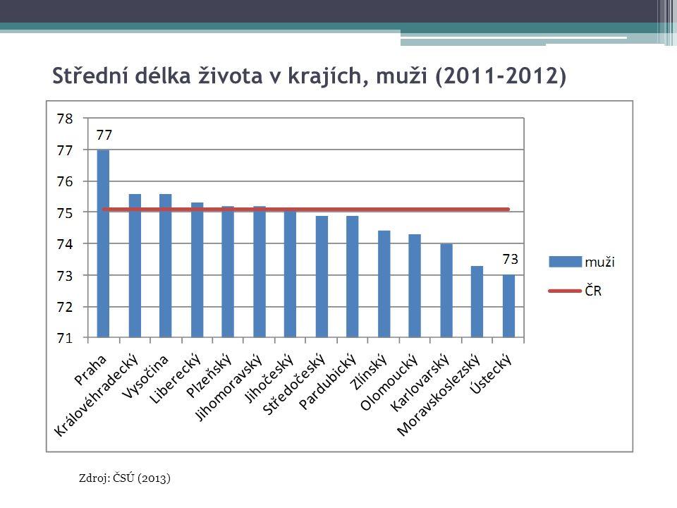 Střední délka života v krajích, muži (2011-2012) Zdroj: ČSÚ (2013)