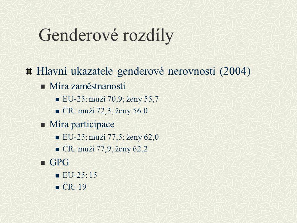 Genderové rozdíly Hlavní ukazatele genderové nerovnosti (2004) Míra zaměstnanosti EU-25: muži 70,9; ženy 55,7 ČR: muži 72,3; ženy 56,0 Míra participac