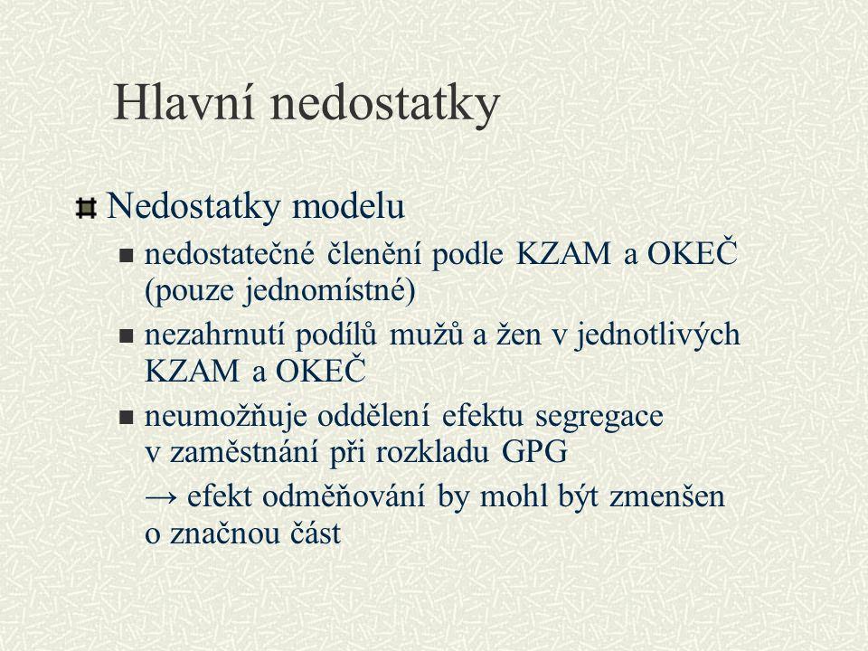 Hlavní nedostatky Nedostatky modelu nedostatečné členění podle KZAM a OKEČ (pouze jednomístné) nezahrnutí podílů mužů a žen v jednotlivých KZAM a OKEČ