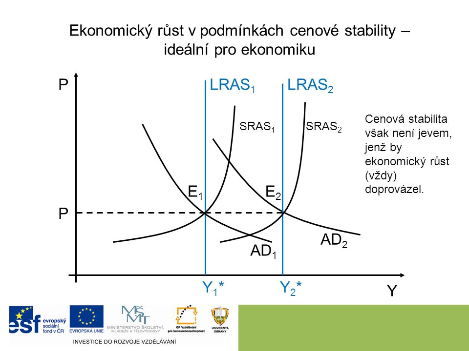 Ekonomický růst při zaostávání agregátní nabídky za agregátní poptávkou 8 P Y LRAS 1 Y1*Y1* AD 1 AD 2 SRAS 1 E1E1 E2E2 Efektem zde je růst cenové hladiny a menší výkon, než je potenciální produkt Y 2 *.