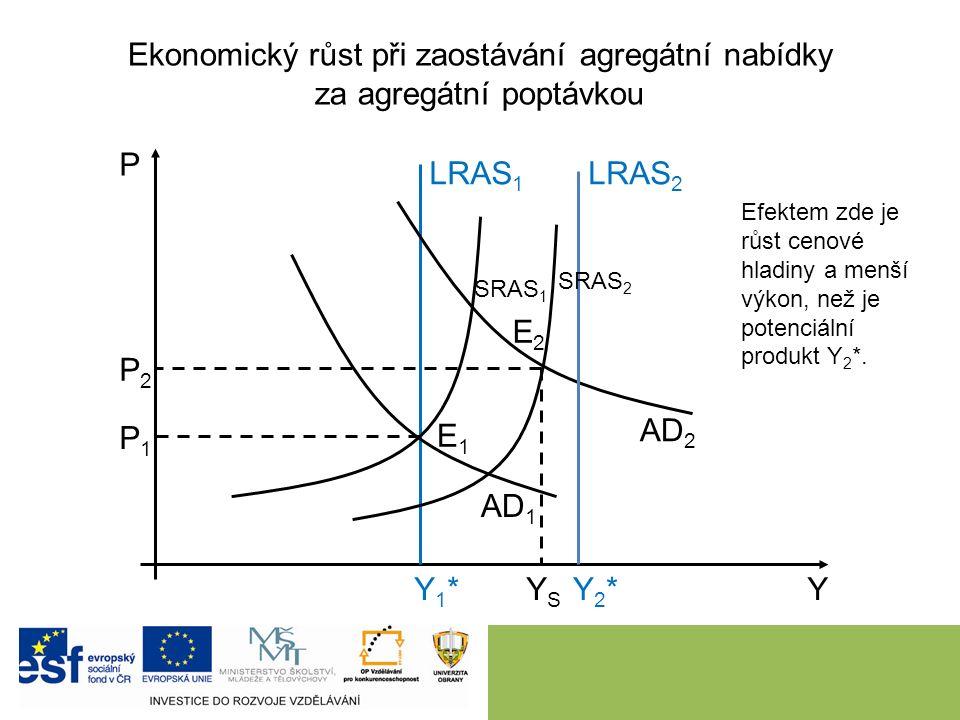Ekonomický růst při zaostávání agregátní nabídky za agregátní poptávkou 8 P Y LRAS 1 Y1*Y1* AD 1 AD 2 SRAS 1 E1E1 E2E2 Efektem zde je růst cenové hlad
