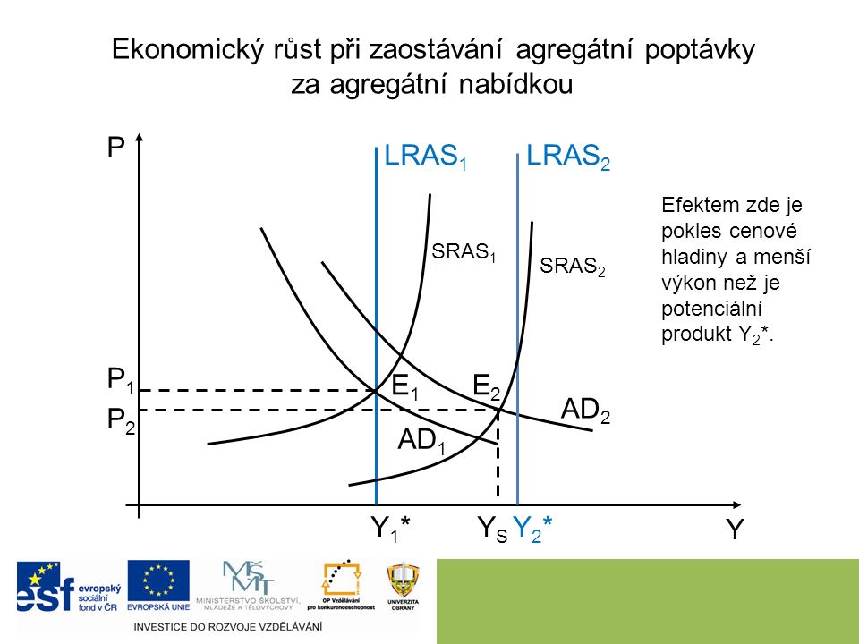 Ekonomický růst při zaostávání agregátní poptávky za agregátní nabídkou 9 P Y LRAS 1 Y1*Y1* AD 1 AD 2 SRAS 1 E1E1 E2E2 Efektem zde je pokles cenové hladiny a menší výkon než je potenciální produkt Y 2 *.