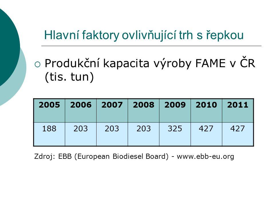 Hlavní faktory ovlivňující trh s řepkou  Produkční kapacita výroby FAME v ČR (tis. tun) 2005200620072008200920102011 188203 325427 Zdroj: EBB (Europe