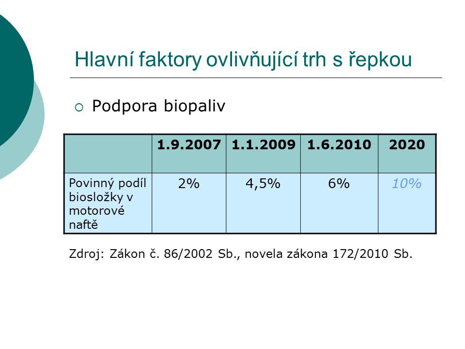 Hlavní faktory ovlivňující trh s řepkou  Podpora biopaliv 1.9.20071.1.20091.6.20102020 Povinný podíl biosložky v motorové naftě 2%4,5%6%10% Zdroj: Zá