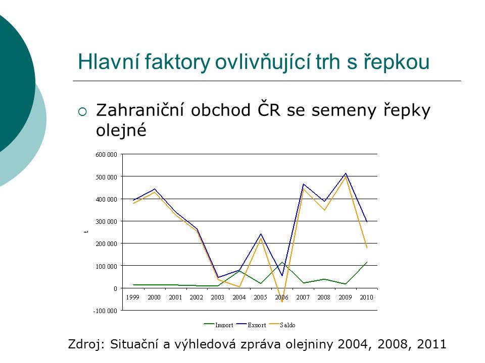 Hlavní faktory ovlivňující trh s řepkou  Zahraniční obchod ČR se semeny řepky olejné Zdroj: Situační a výhledová zpráva olejniny 2004, 2008, 2011