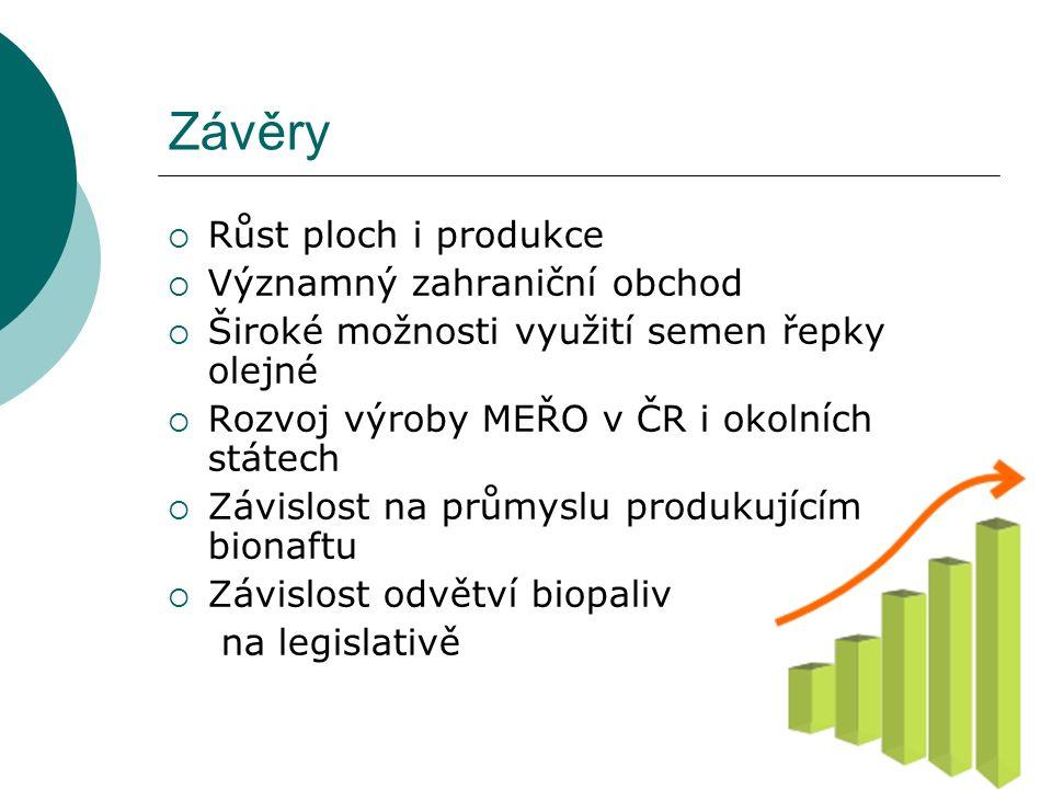 Závěry  Růst ploch i produkce  Významný zahraniční obchod  Široké možnosti využití semen řepky olejné  Rozvoj výroby MEŘO v ČR i okolních státech