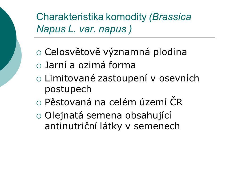 Charakteristika komodity (Brassica Napus L. var. napus )  Celosvětově významná plodina  Jarní a ozimá forma  Limitované zastoupení v osevních postu