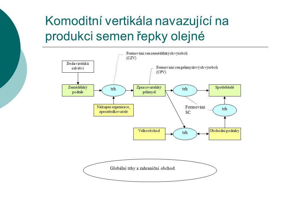 Komoditní vertikála navazující na produkci semen řepky olejné Dodavatelská odvětví Zemědělský podnik Zpracovatelský průmysl VelkoobchodObchodní podnik