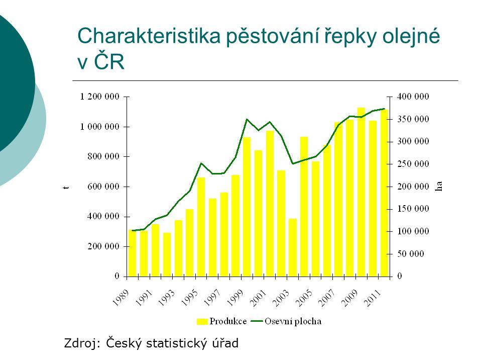 Charakteristika pěstování řepky olejné v ČR Zdroj: Český statistický úřad