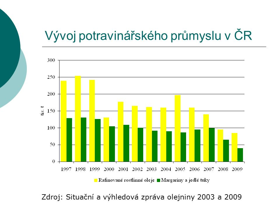 Vývoj potravinářského průmyslu v ČR Zdroj: Situační a výhledová zpráva olejniny 2003 a 2009