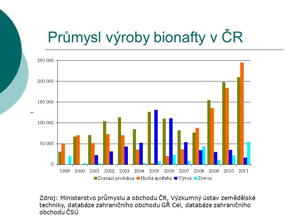 Průmysl výroby bionafty v ČR Zdroj: Ministerstvo průmyslu a obchodu ČR, Výzkumný ústav zemědělské techniky, databáze zahraničního obchodu GŘ Cel, data