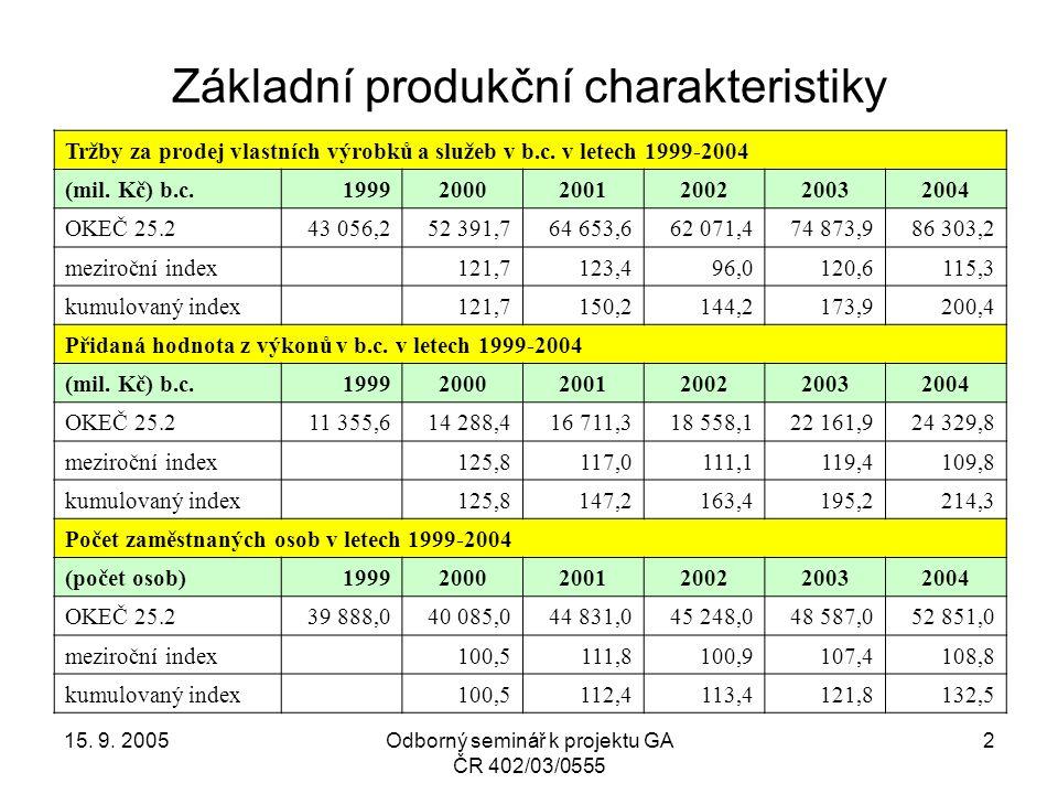15. 9. 2005Odborný seminář k projektu GA ČR 402/03/0555 13