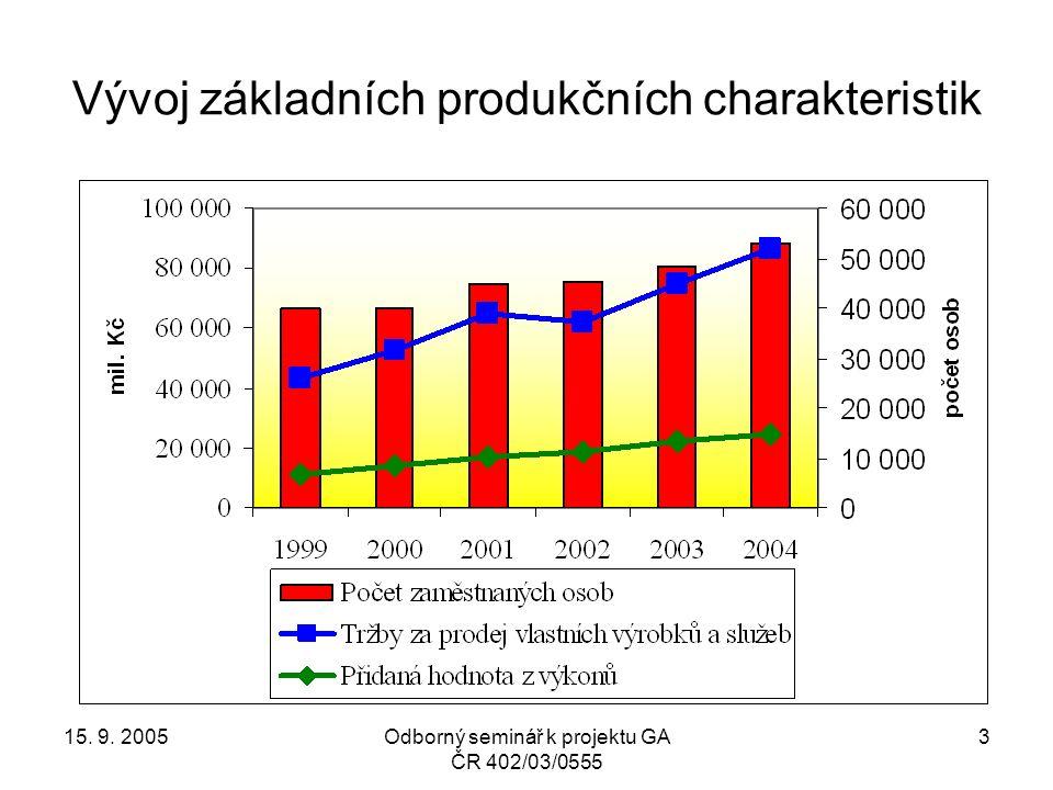 15. 9. 2005Odborný seminář k projektu GA ČR 402/03/0555 14