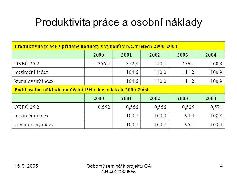 15. 9. 2005Odborný seminář k projektu GA ČR 402/03/0555 15