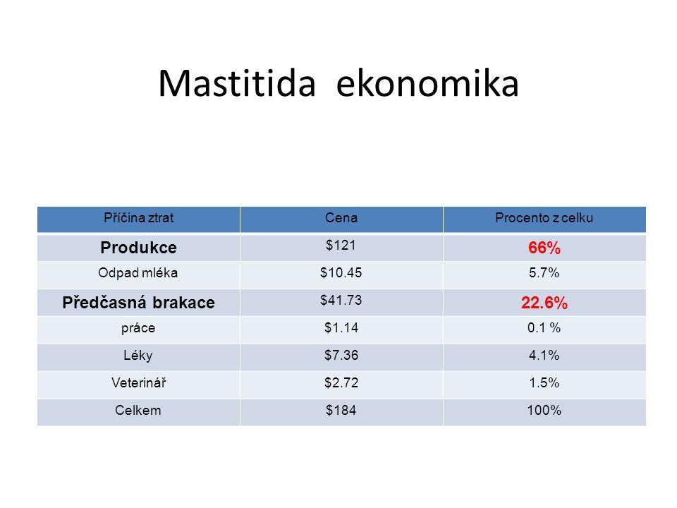 Mastitida ekonomika Příčina ztratCenaProcento z celku Produkce $121 66% Odpad mléka$10.455.7% Předčasná brakace $41.73 22.6% práce$1.140.1 % Léky$7.364.1% Veterinář$2.721.5% Celkem$184100%