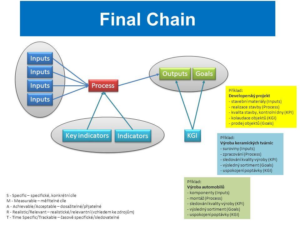Outputs Goals Final Chain S - Specific – specifické, konkrétní cíle M - Measurable – měřitelné cíle A - Achievable/Acceptable – dosažitelné/přijatelné R - Realistic/Relevant – realistické/relevantní (vzhledem ke zdrojům) T - Time Specific/Trackable – časově specifické/sledovatelné Inputs Process Key indicators Indicators KGI Příklad: Výroba keramických tvárnic - suroviny (Inputs) - zpracování (Process) - sledování kvality výroby (KPI) - výsledný sortiment (Goals) - uspokojení poptávky (KGI) Příklad: Výroba automobilů - komponenty (Inputs) - montáž (Process) - sledování kvality výroby (KPI) - výsledný sortiment (Goals) - uspokojení poptávky (KGI) Příklad: Developerský projekt - stavební materiály (Inputs) - realizace stavby (Process) - kvalita stavby, kontrolní dny (KPI) - kolaudace objektů (KGI) - prodej objektů (Goals)