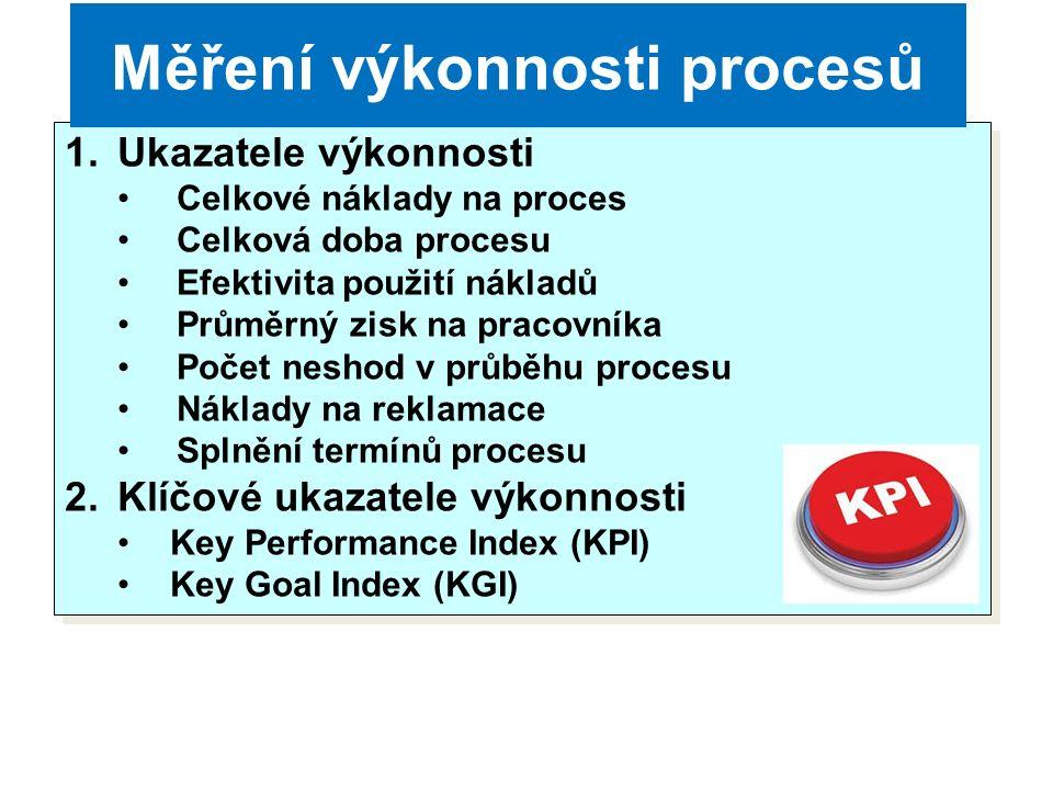 1.Ukazatele výkonnosti Celkové náklady na proces Celková doba procesu Efektivita použití nákladů Průměrný zisk na pracovníka Počet neshod v průběhu procesu Náklady na reklamace Splnění termínů procesu 2.Klíčové ukazatele výkonnosti Key Performance Index (KPI) Key Goal Index (KGI) 1.Ukazatele výkonnosti Celkové náklady na proces Celková doba procesu Efektivita použití nákladů Průměrný zisk na pracovníka Počet neshod v průběhu procesu Náklady na reklamace Splnění termínů procesu 2.Klíčové ukazatele výkonnosti Key Performance Index (KPI) Key Goal Index (KGI) Měření výkonnosti procesů