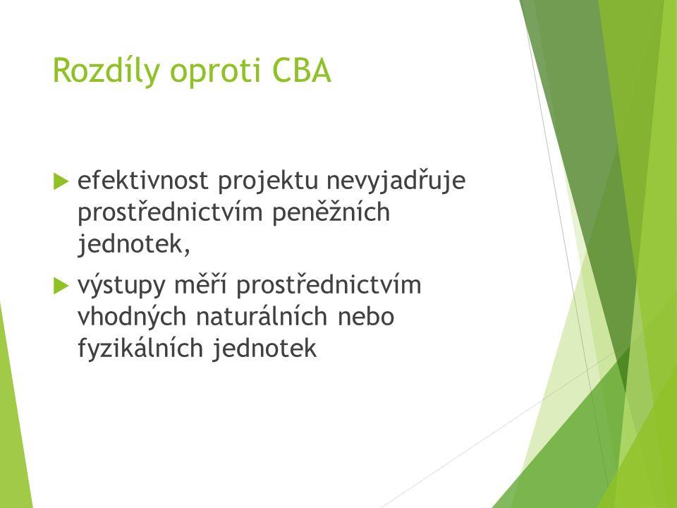 Rozdíly oproti CBA  efektivnost projektu nevyjadřuje prostřednictvím peněžních jednotek,  výstupy měří prostřednictvím vhodných naturálních nebo fyzikálních jednotek