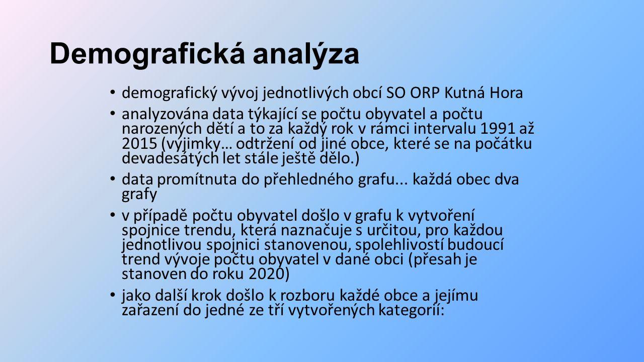 Demografická analýza demografický vývoj jednotlivých obcí SO ORP Kutná Hora analyzována data týkající se počtu obyvatel a počtu narozených dětí a to za každý rok v rámci intervalu 1991 až 2015 (výjimky… odtržení od jiné obce, které se na počátku devadesátých let stále ještě dělo.) data promítnuta do přehledného grafu...