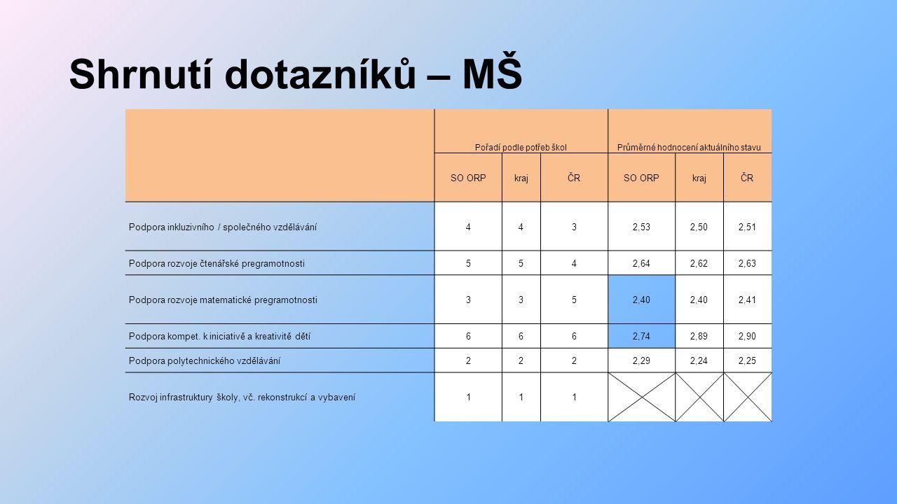 Shrnutí dotazníků – MŠ Pořadí podle potřeb školPrůměrné hodnocení aktuálního stavu SO ORPkrajČRSO ORPkrajČR Podpora inkluzivního / společného vzdělávání4432,532,502,51 Podpora rozvoje čtenářské pregramotnosti5542,642,622,63 Podpora rozvoje matematické pregramotnosti3352,40 2,41 Podpora kompet.
