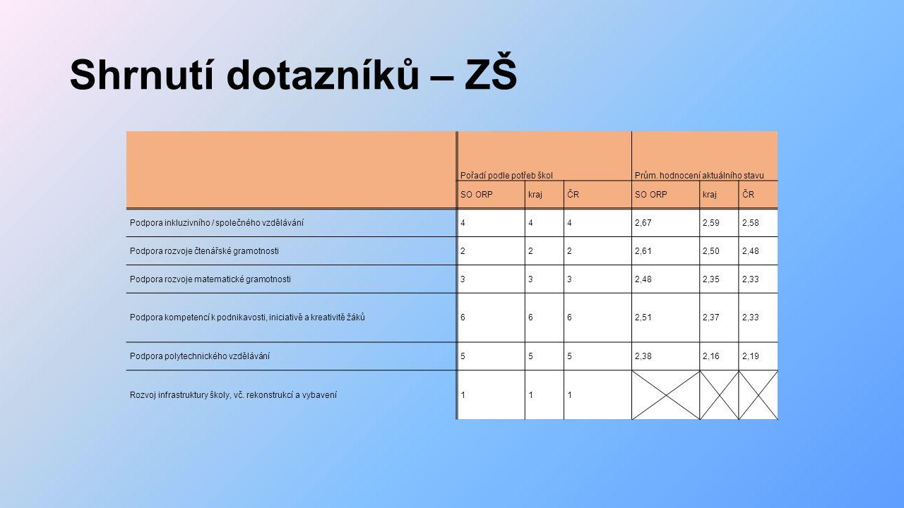 Shrnutí dotazníků – ZŠ Pořadí podle potřeb školPrům.