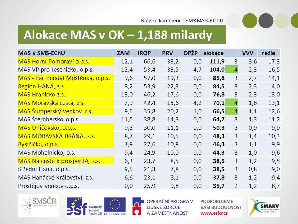 Krajská konference SMS MAS-EChÚ MAS v SMS-EChÚZAMIROPPRVOPŽPalokace VVVrežie MAS Horní Pomoraví o.p.s.12,166,633,20,0111,933,617,3 MAS VP pro Jesenicko, o.p.s.12,453,433,54,7104,042,316,5 MAS - Partnerství Moštěnka, o.p.s.9,657,019,30,085,832,714,1 Region HANÁ, z.s.8,253,922,30,084,532,314,0 MAS Hranicko z.s.13,046,217,60,076,832,313,0 MAS Moravská cesta, z.s.7,942,415,64,270,141,813,1 MAS Šumperský venkov, z.s.9,535,820,21,066,541,112,6 MAS Šternbersko o.p.s.11,538,814,30,064,731,311,2 MAS Uničovsko, o.p.s.9,330,011,10,050,330,99,9 MAS MORAVSKÁ BRÁNA, z.s.8,729,110,50,048,331,410,3 Bystřička, o.p.s.7,927,610,80,046,331,19,9 MAS Mohelnicko, o.s.9,424,910,00,044,331,09,6 MAS Na cestě k prosperitě, z.s.6,323,78,50,038,531,29,5 Střední Haná, o.p.s.9,521,37,80,038,530,89,0 MAS Hanácké Království, z.s.6,623,18,10,037,831,29,4 Prostějov venkov o.p.s.0,025,99,80,035,721,28,7 Alokace MAS v OK – 1,188 milardy