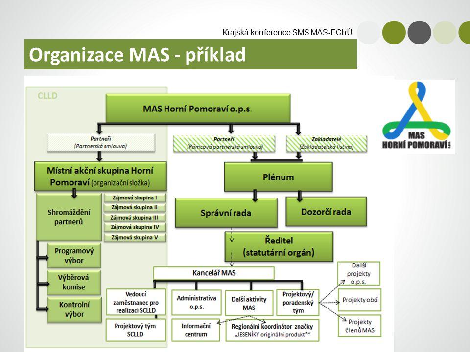 Krajská konference SMS MAS-EChÚ Organizace MAS - příklad