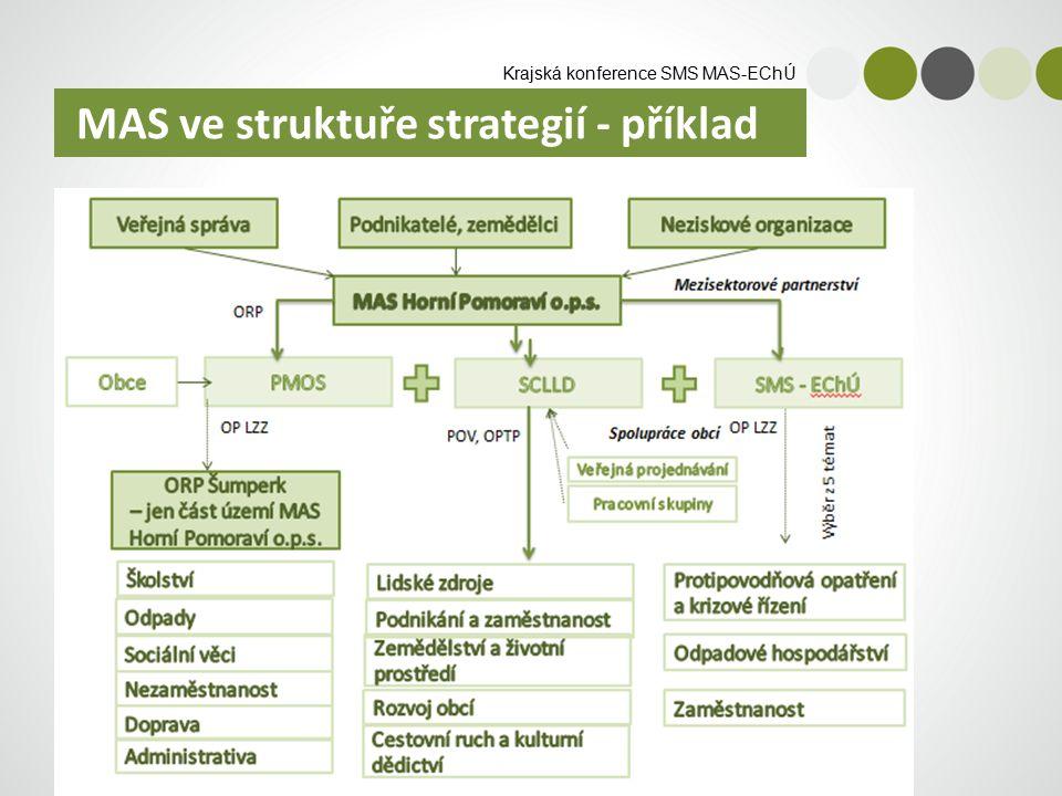Krajská konference SMS MAS-EChÚ MAS ve struktuře strategií - příklad