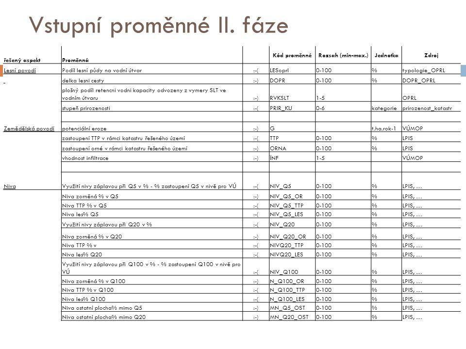 Vstupní proměnné II. fáze řešený aspektProměnná Kód proměnnéRozsah (min-max.)JednotkaZdroj Lesní povodíPodíl lesní půdy na vodní útvar:-(LESoprl0-100%