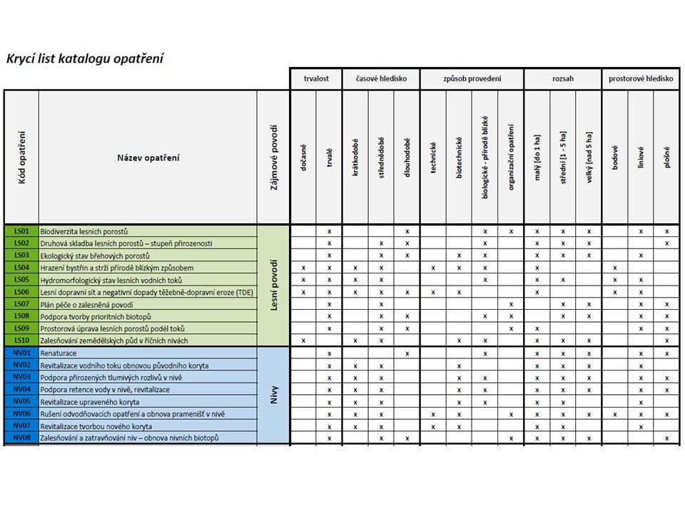 Analytická část  Multikriteriální GIS analýza – více proměnných, která je v daném území kritická.