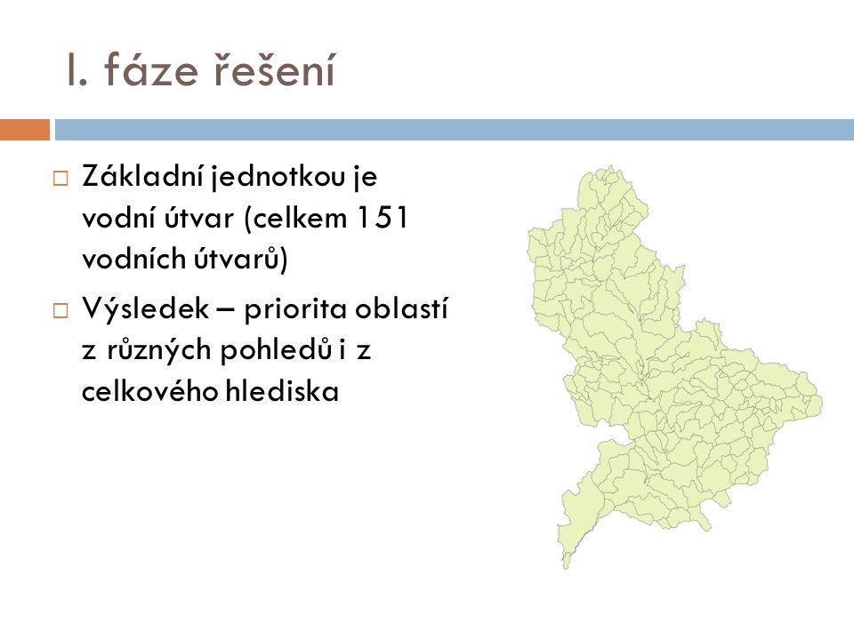 I. fáze řešení  Základní jednotkou je vodní útvar (celkem 151 vodních útvarů)  Výsledek – priorita oblastí z různých pohledů i z celkového hlediska