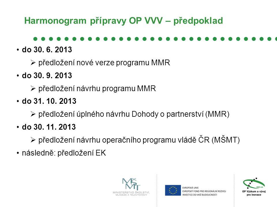 Harmonogram přípravy OP VVV – předpoklad do 30. 6.