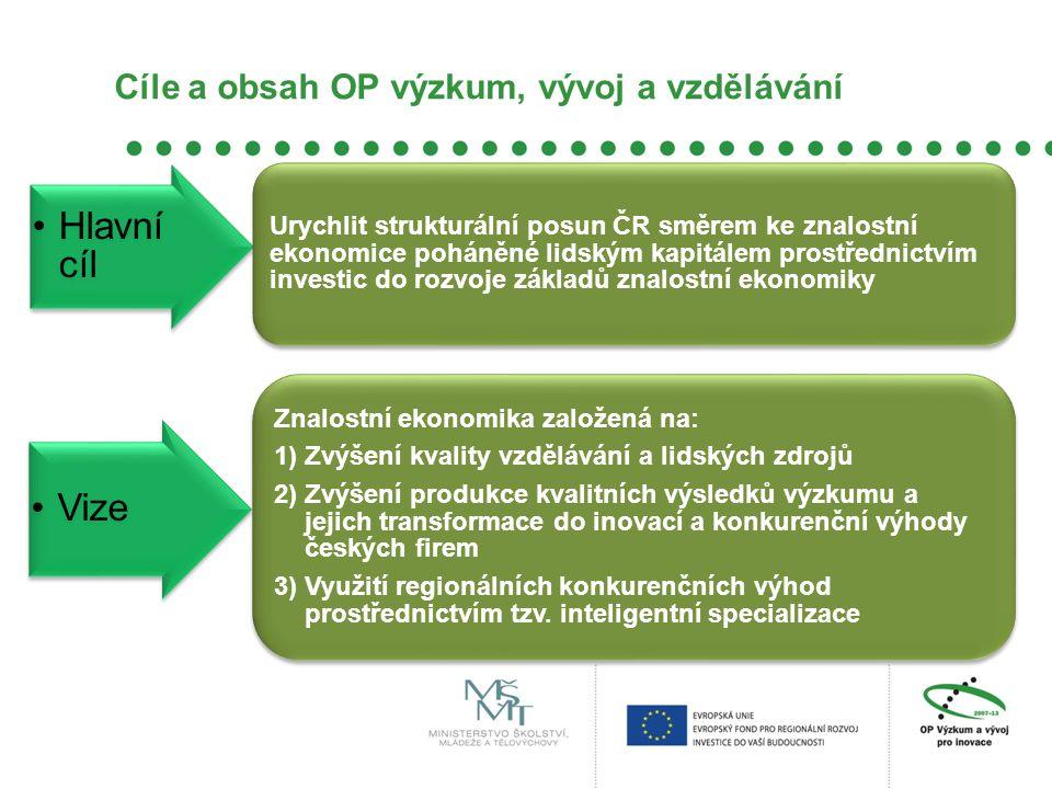 Cíle a obsah OP výzkum, vývoj a vzdělávání Hlavní cíl Urychlit strukturální posun ČR směrem ke znalostní ekonomice poháněné lidským kapitálem prostřednictvím investic do rozvoje základů znalostní ekonomiky Vize Znalostní ekonomika založená na: 1) Zvýšení kvality vzdělávání a lidských zdrojů 2) Zvýšení produkce kvalitních výsledků výzkumu a jejich transformace do inovací a konkurenční výhody českých firem 3) Využití regionálních konkurenčních výhod prostřednictvím tzv.