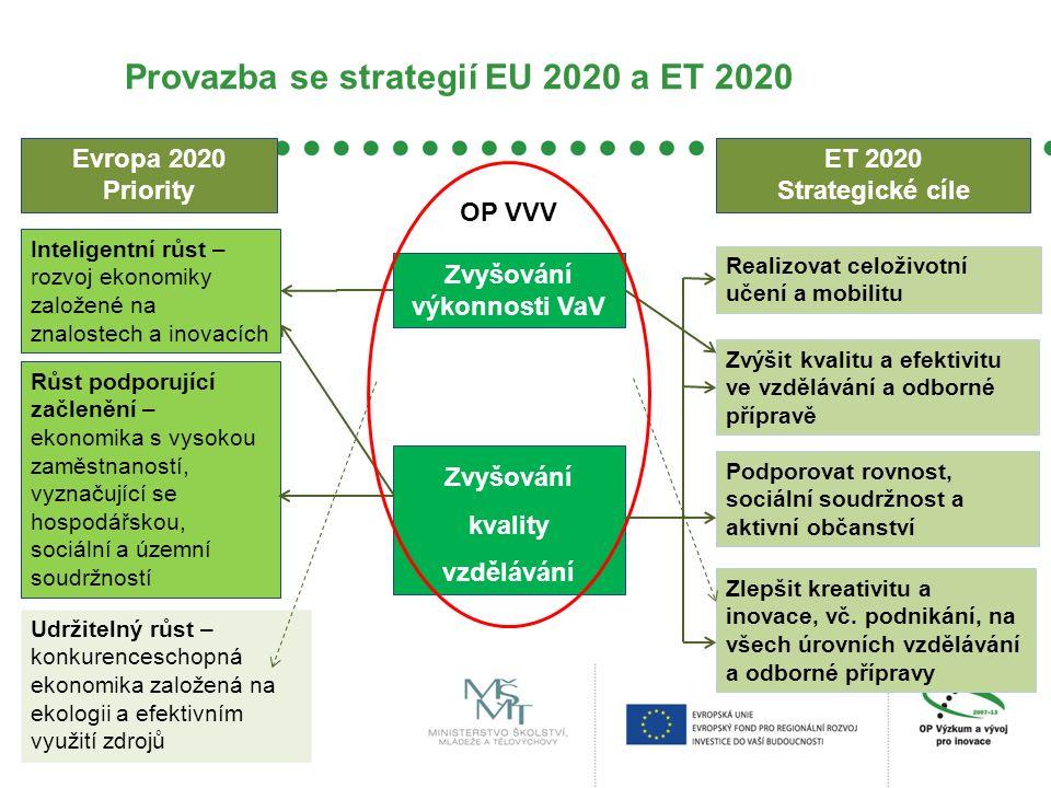 Provazba se strategií EU 2020 a ET 2020 Zvyšování kvality vzdělávání Inteligentní růst – rozvoj ekonomiky založené na znalostech a inovacích Růst podporující začlenění – ekonomika s vysokou zaměstnaností, vyznačující se hospodářskou, sociální a územní soudržností Realizovat celoživotní učení a mobilitu Zvýšit kvalitu a efektivitu ve vzdělávání a odborné přípravě Podporovat rovnost, sociální soudržnost a aktivní občanství Zlepšit kreativitu a inovace, vč.